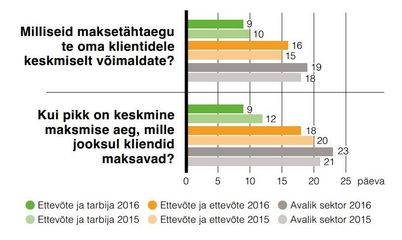 Maksetähtajad Eestis