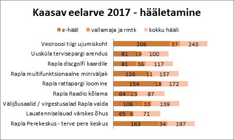 Kaasava eelarve hääletamine 2017